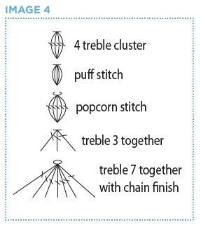 Seeing stitches by charles voth inside crochet crochet stitches are often combined into clusters puff stitches popcorn stitches etc and there are many other different ways to join stitches ccuart Image collections
